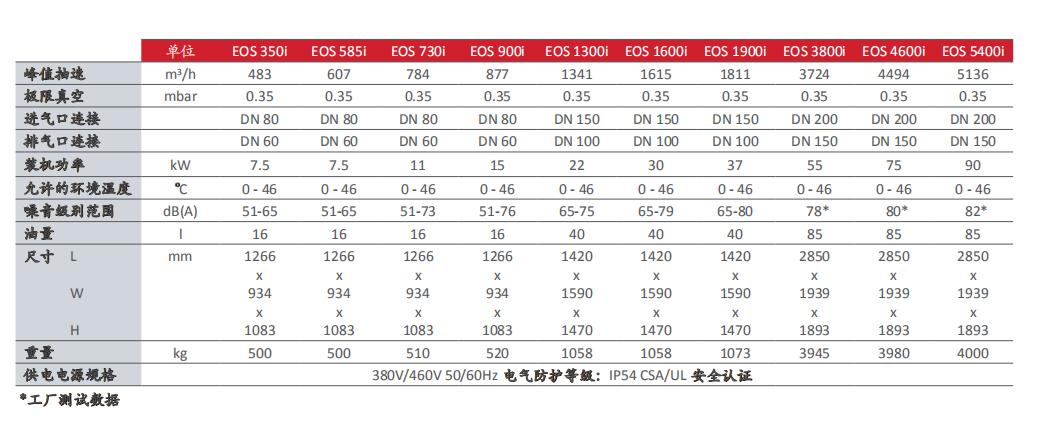 EOSi技术规格.png